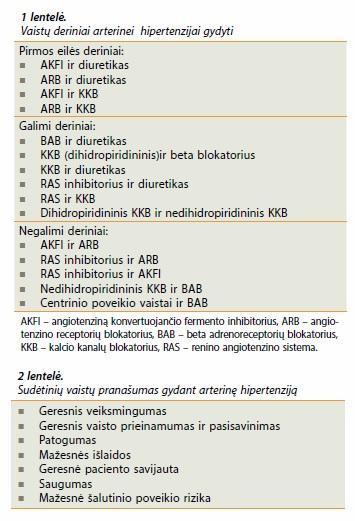 Arterinės hipertenzijos gydymas vaistais