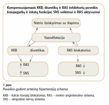 vaistai hipertenzijai ir aritmijai gydyti