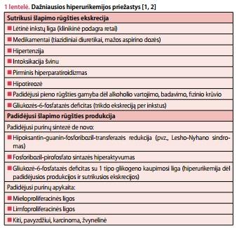 šlapimo rūgštis sergant hipertenzija)
