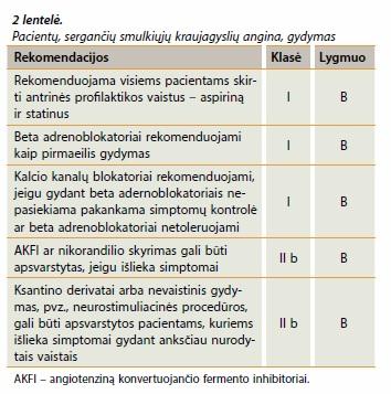 vaistas nuo krūtinės anginos ir hipertenzijos